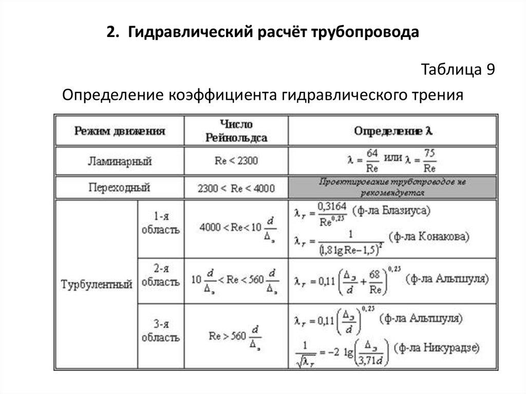 Гидравлический расчет газопровода: методы вычислений + пример расчета - точка j