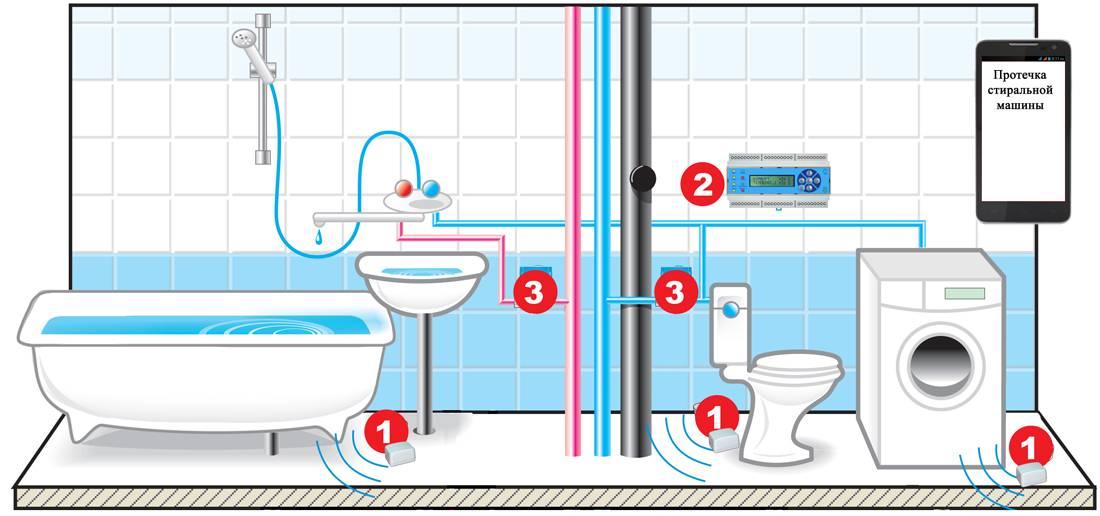 Автоматизированная система контроля протечек воды в зданиях