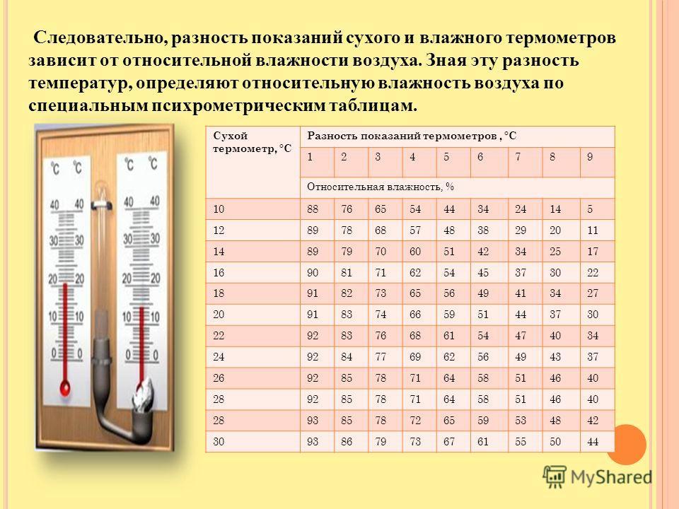 Прибор для измерения влажности воздуха