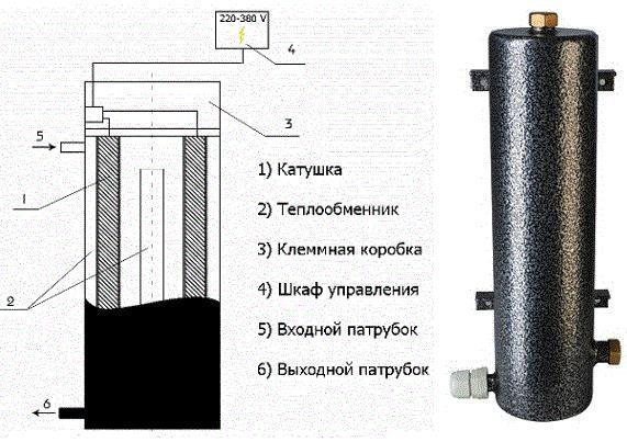 Что собой представляют индукционные котлы отопления