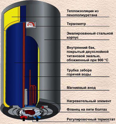 Топ-15 лучших накопительных водонагревателей 100 литров: рейтинг 2020 года и разновидности устройств