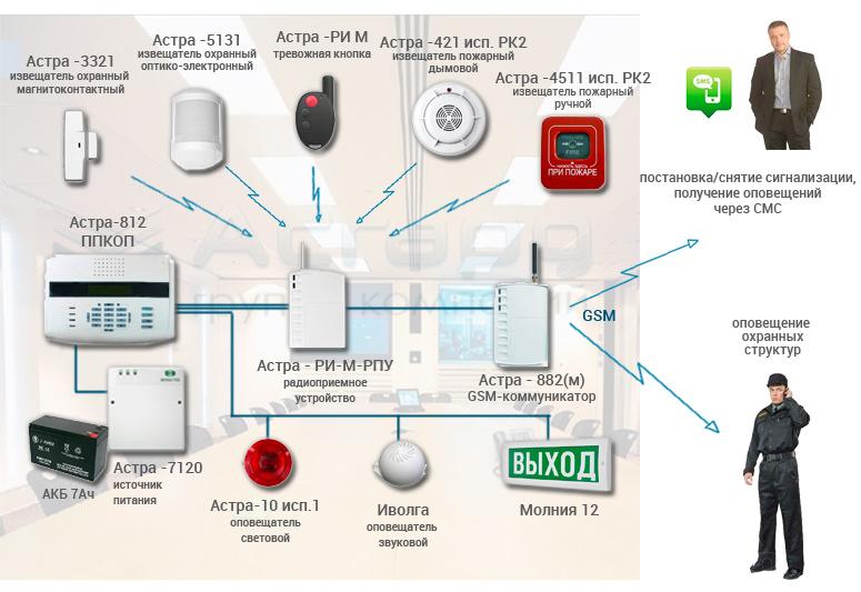 Монтаж систем автоматической пожарной сигнализации — нормы и правила установки, исполнительная документация
