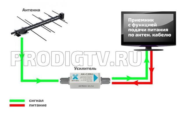 Какая антенна нужна для цифрового тв dvb-t2: выбор для телевизоров и приставок, квартиры, дома, дачи