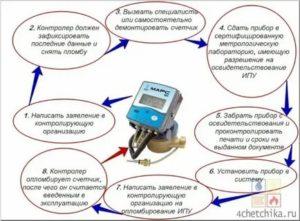 Срок службы счетчиков горячей и холодной воды: рекомендации, период гарантии, замена
