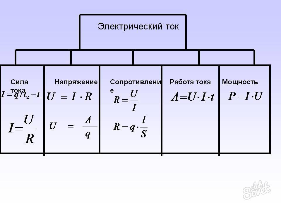 Расчет тока по мощности и напряжению: формулы расчета на 220в и 380в