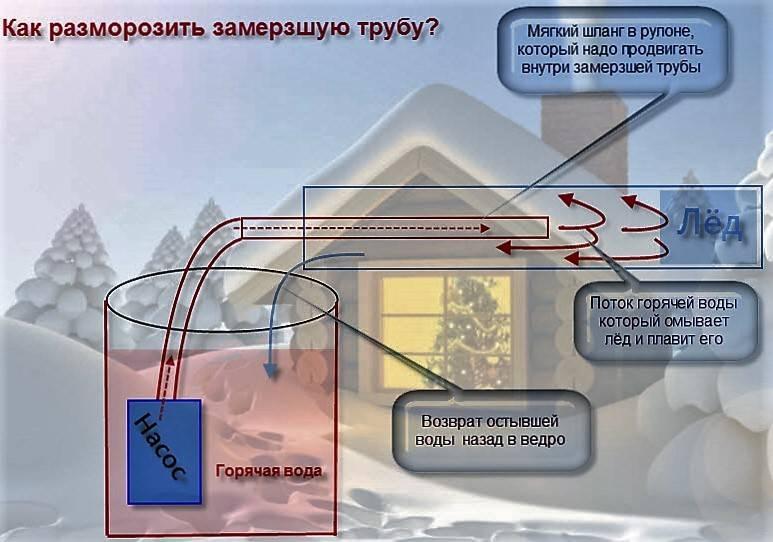 Как отогреть воду в трубе под землей в частном доме – советы и рекомендации специалистов