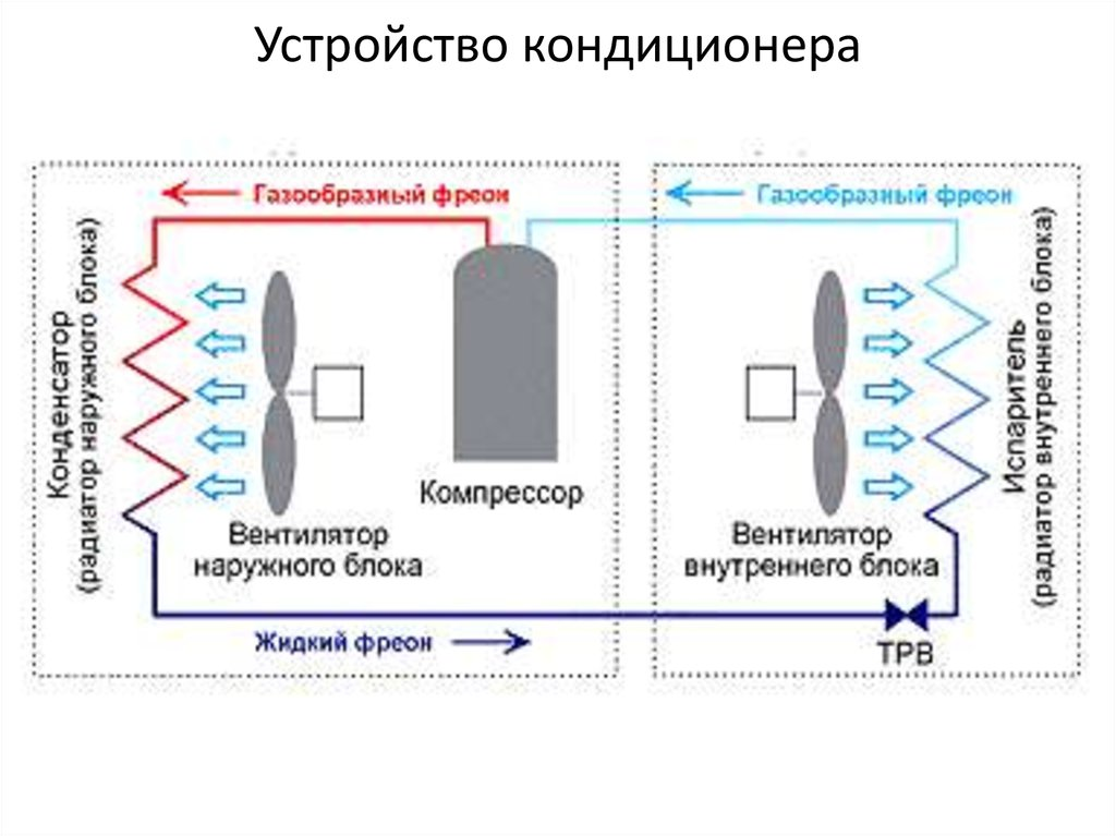 Как работает напольный кондиционер: типы, функции и особенности