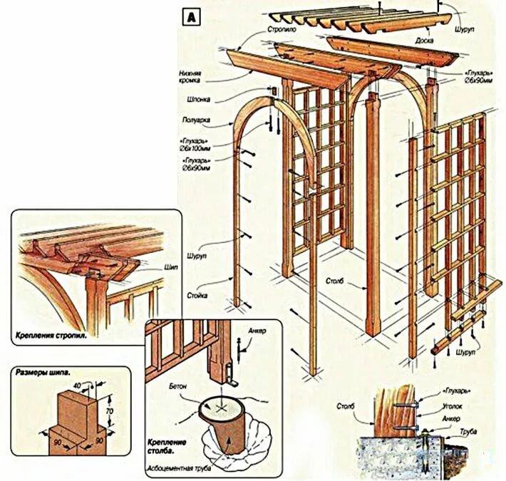Беседка из дерева и других материалов. деревянная беседка своими руками: пошаговая инструкция с чертежами и фото