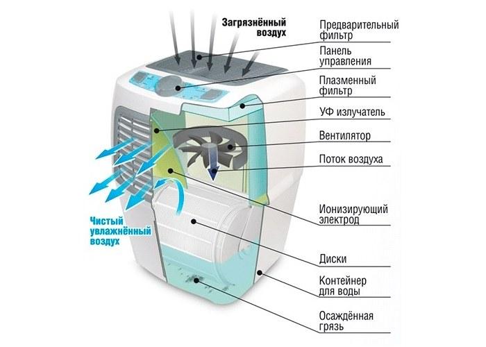 Какой прибор лучше увлажнитель или мойка воздуха — что выбрать?