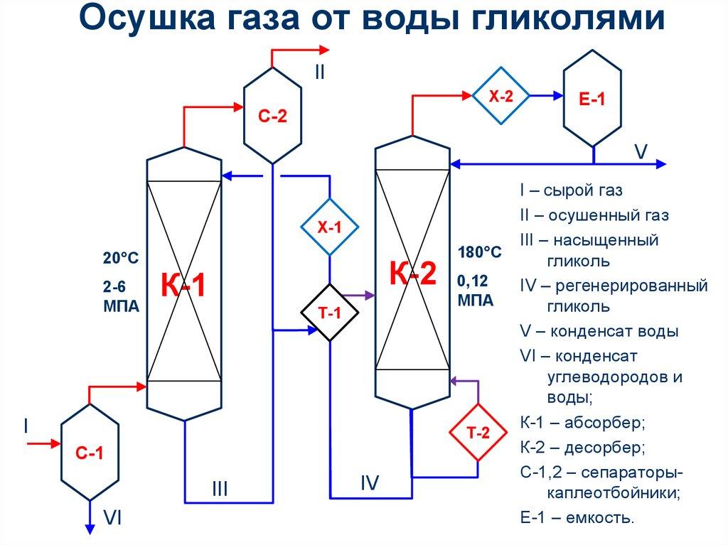 Сероочистка углеводородного сырья и обезвреживание  серосодержащих стоков на отечественных гетерогенных катализаторах