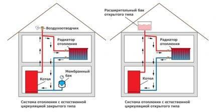 Водяное отопление: классификация систем и их установка
