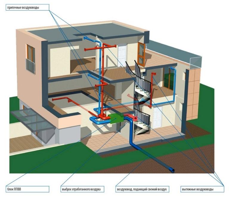 Обустройство вентиляции на потолок: виды вентиляционных систем и особенности их обустройства