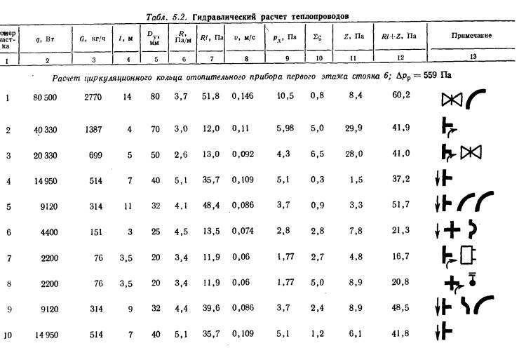 Гидравлический расчет системы отопления   mlynok