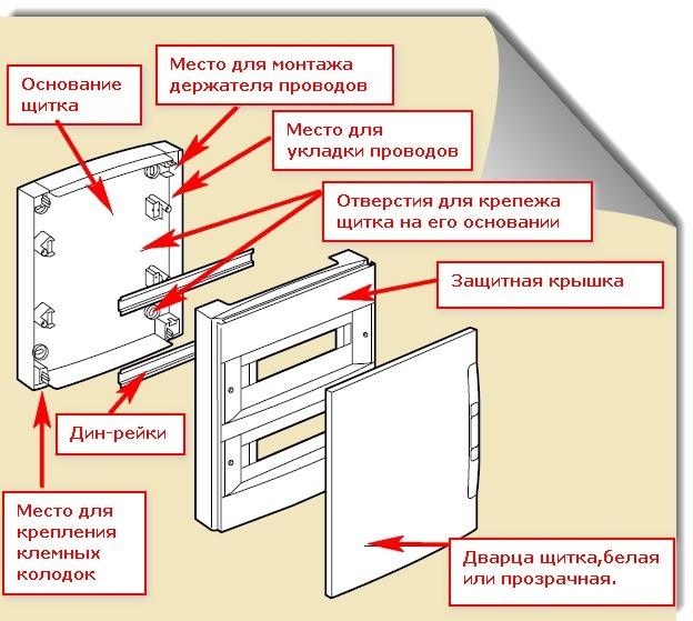 Как правильно собрать электрический щиток своими руками