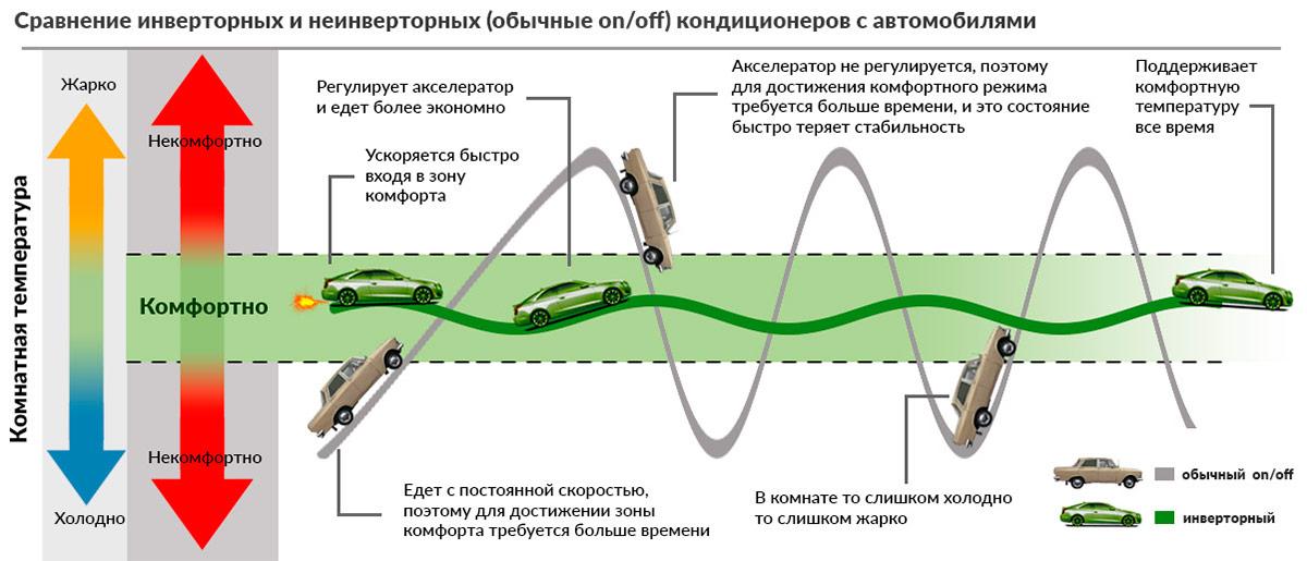 Инверторная сплит-система – есть ли смысл переплачивать?
