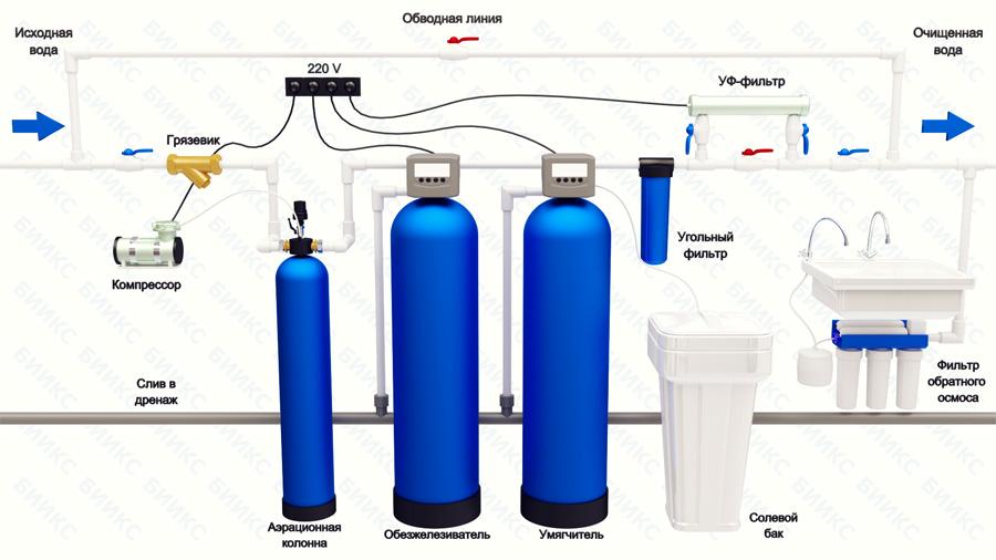 Очистка воды из скважины - способы фильтрации и обеззараживания