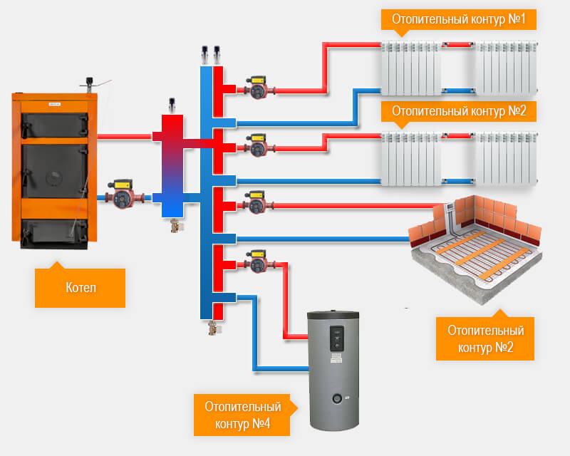 Гидрострелка: принцип работы в системе отопления, что это такое и для чего она нужна, расчет