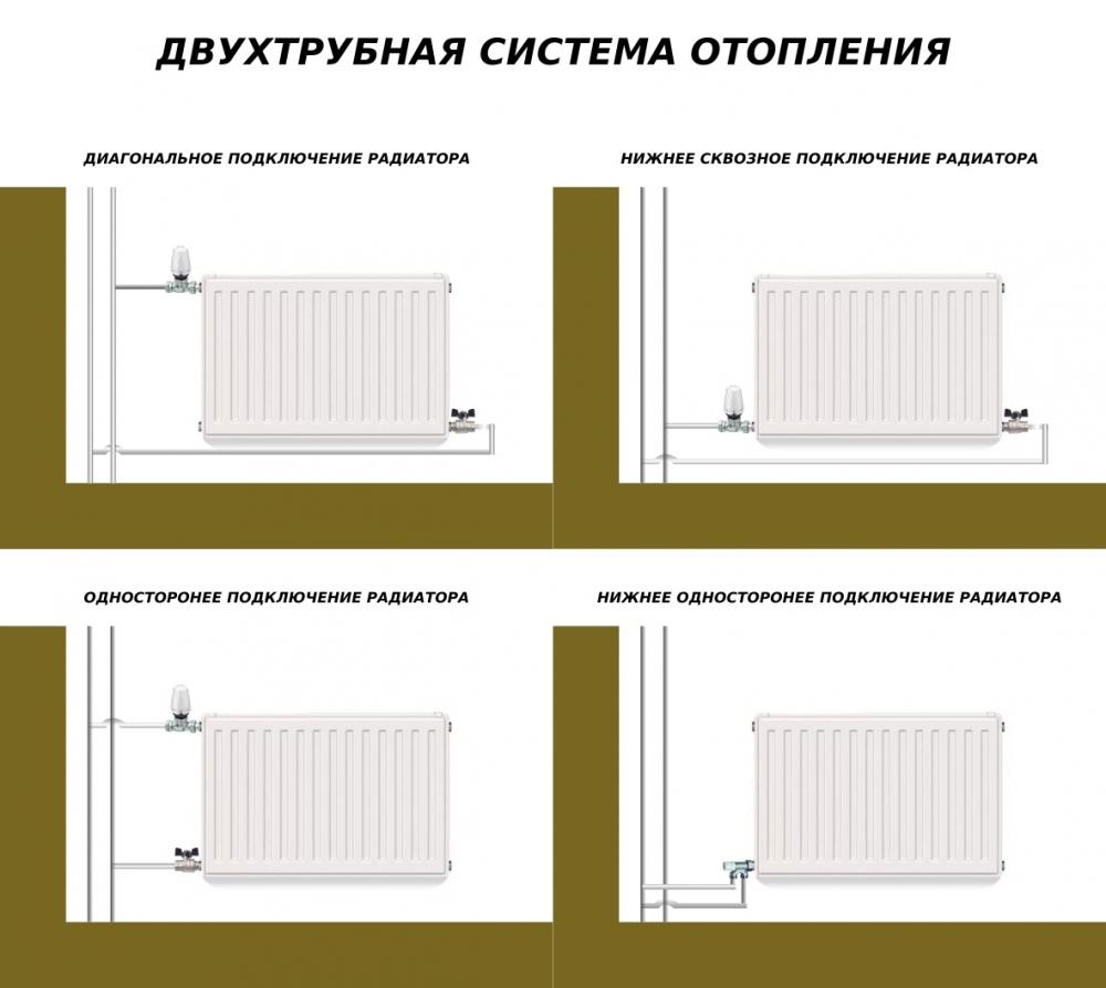 Правильное подключение радиатора отопления к двухтрубной системе