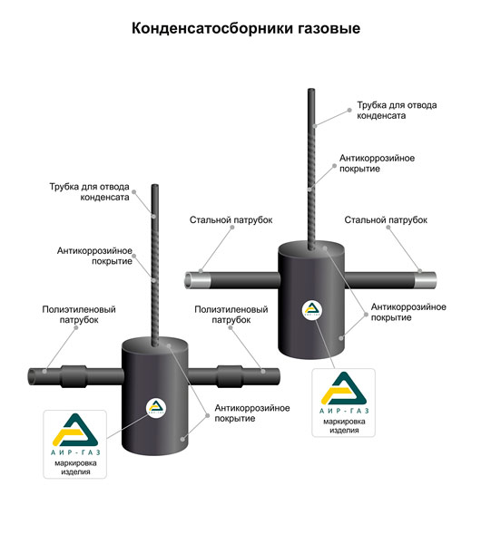 Диэлектрическая вставка для газа: виды газовых муфт и правила их монтажа