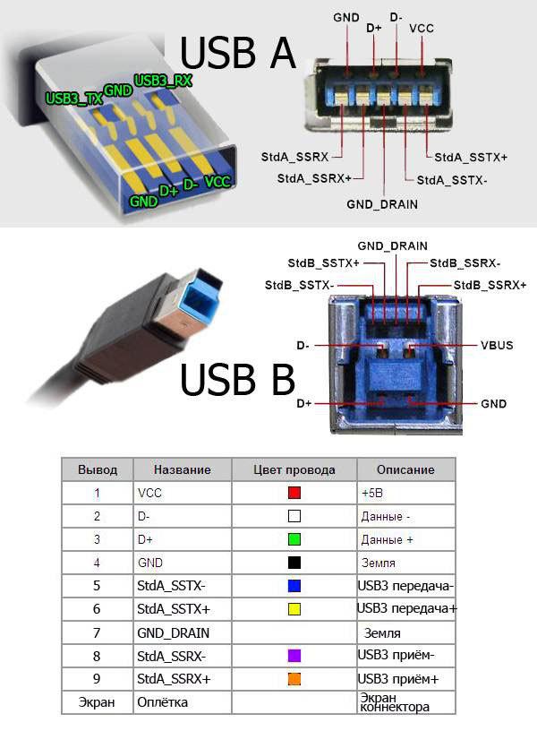 Распиновка мини usb разъема для зарядки видеорегистратора - moy-instrument.ru - обзор инструмента и техники
