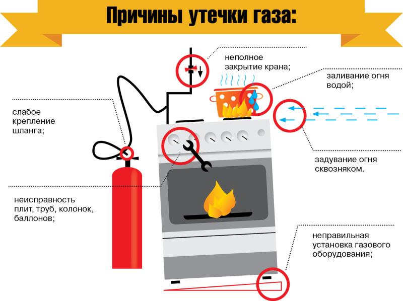 Утечка газа в квартире: причины и ваши действия