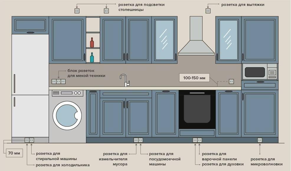 Требования к двери на кухню с газовой плитой: нормы и правила