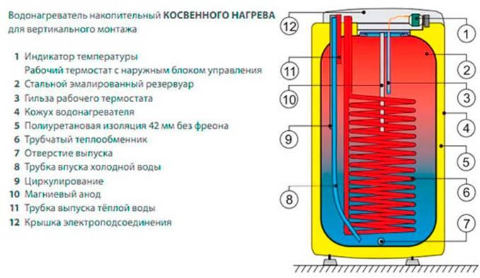 Строение электрического водонагревательного котла