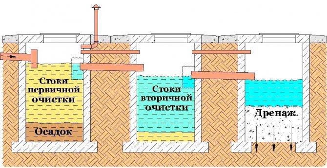 Септик из еврокубов своими руками – эффективная канализация для загородного дома