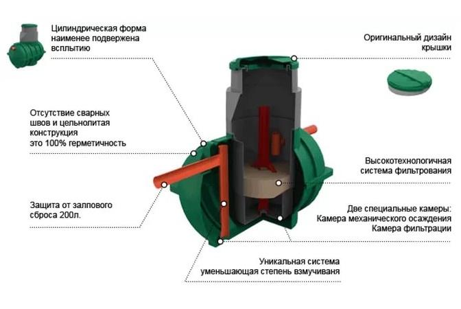Септики восход: описание, установка и эксплуатация - экопроблем