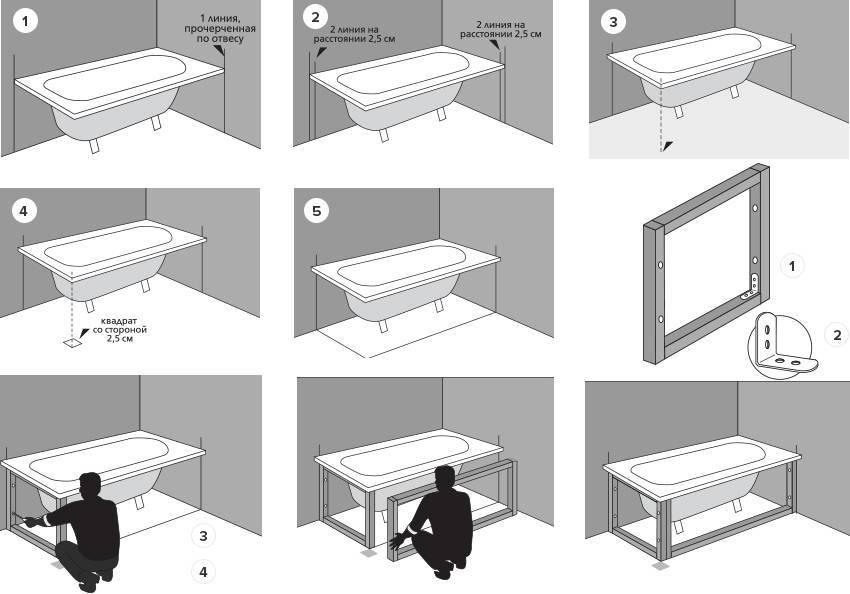 Как установить ванну на кирпичи