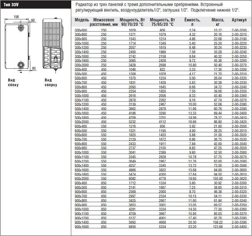 Стальные панельные радиаторы отопления 33 фото батареи c нижним подключением, технические характеристики и отзывы