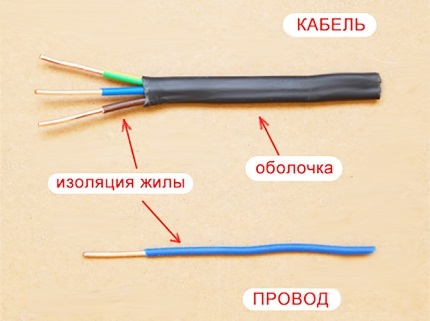 Какой провод использовать для проводки в доме: несколько основных позиций