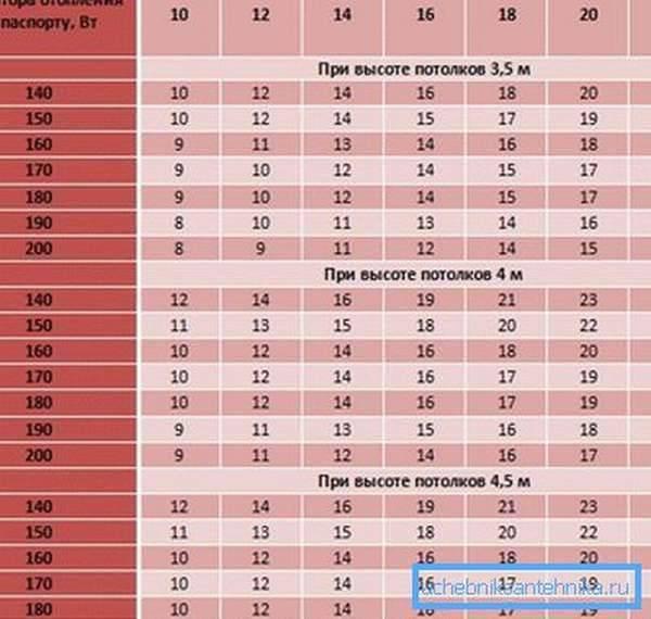 Как произвести расчет количества секций радиатора отопления