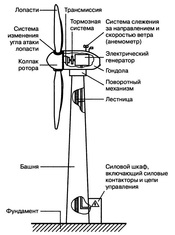 Ветрогенератор для частного дома - принцип работы, виды, цены и производители