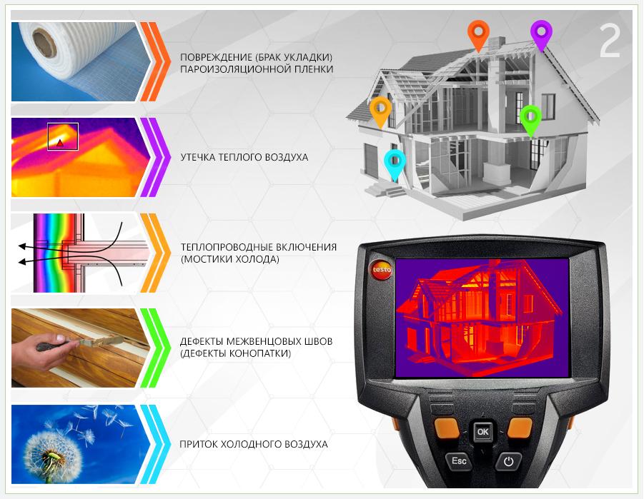 Обследование дома тепловизором: проведение энергоаудита здания