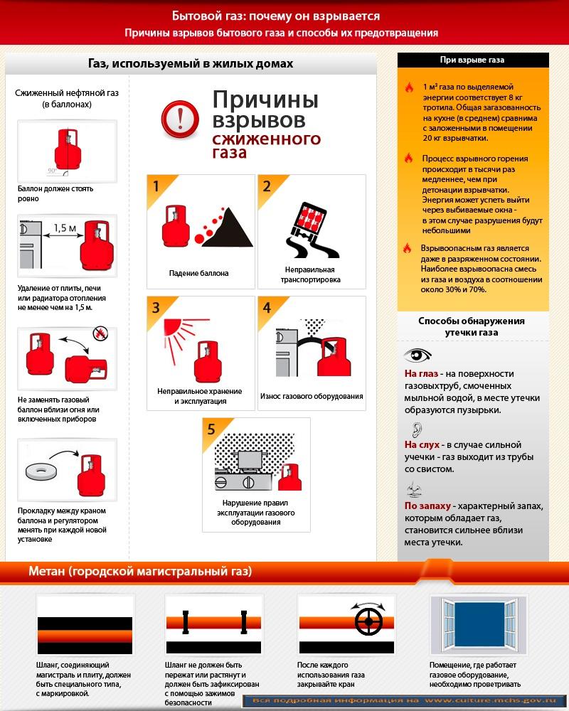 Ликбез от дилетанта estimata: как обезопаситься от взрыва бытового газа