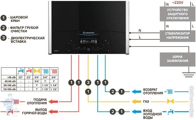 Как запустить двухконтурный котел аристон. как подключить газовый котел ariston: рекомендации по установке, подключению, настройке и первому запуску