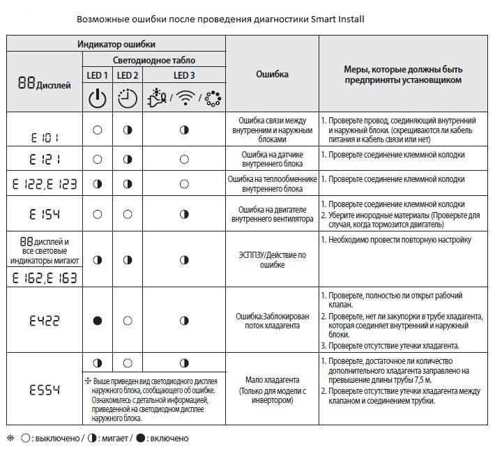Коды ошибок кондиционера Gree: как расшифровать обозначение неисправности и починить агрегат