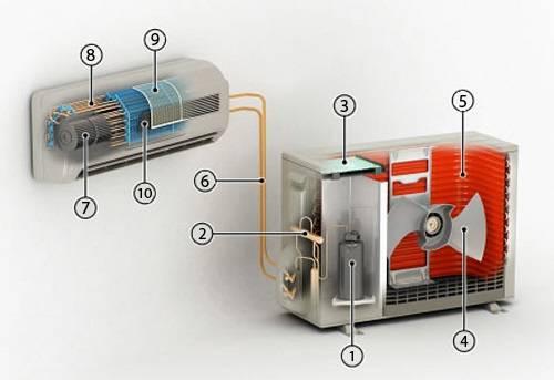 В чем заключается разница между сплит-системами и кондиционером?