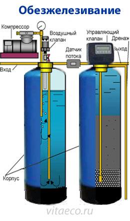 Как очистить воду из колодца и скважины от железа