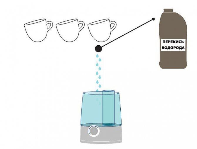 Можно в увлажнитель воздуха добавлять эфирные масла