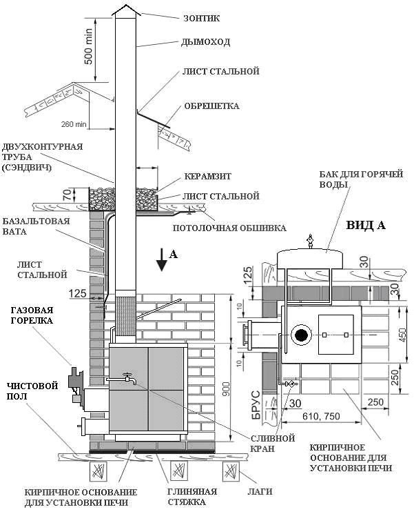 Делаем дымоход для бани — различные варианты устройства и разбор технологии монтажа