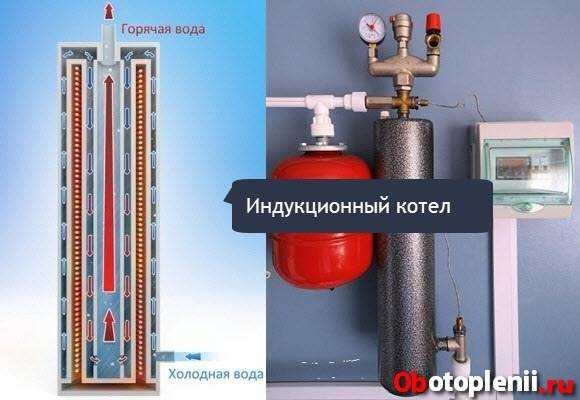 Индукционные электрические котлы для систем отопления