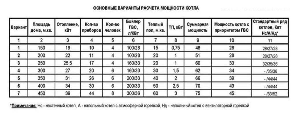 Расход газа на отопление дома 100 м²: особенности вычислений для сжиженного и природного газа + примеры с формулами