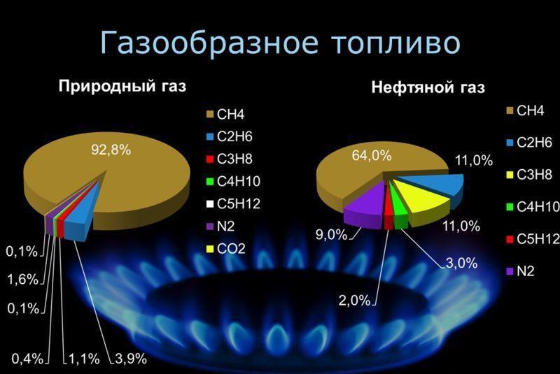 Как добывают газ? виды газодобычи, описание, фото и видео  - «как и почему»