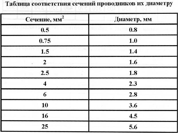 Таблица диаметра и сечение провода