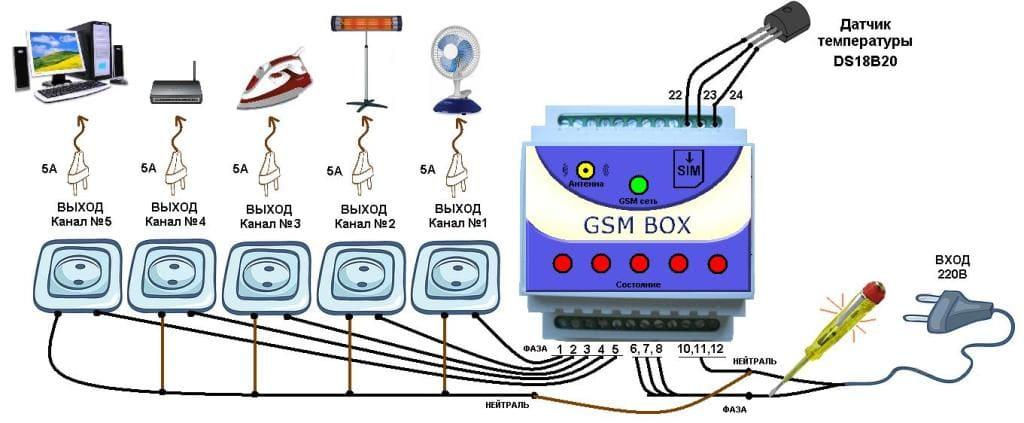 Зачем нужна gsm-розетка