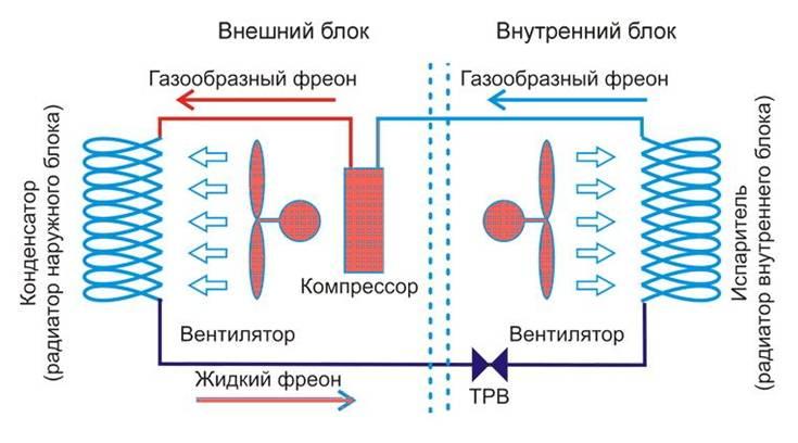 Компрессорно-конденсаторный блок: принцип работы, особенности