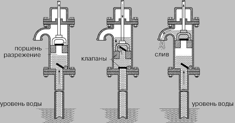 Насос для скважины: какой лучше глубинный, поверхностный