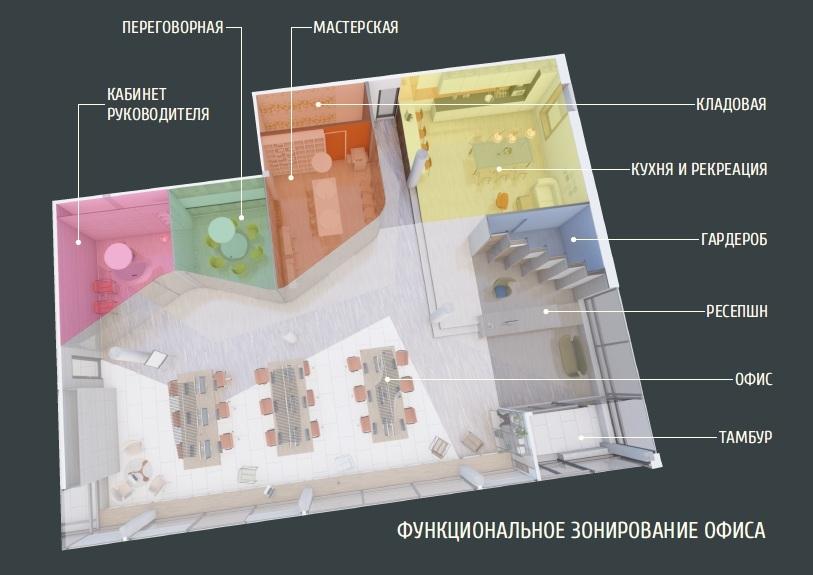 Основные виды зонирования пространства. правила зонирования пространства - самстрой - строительство, дизайн, архитектура.